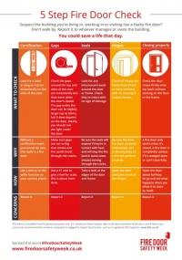 5-Step-Fire-Door-Check